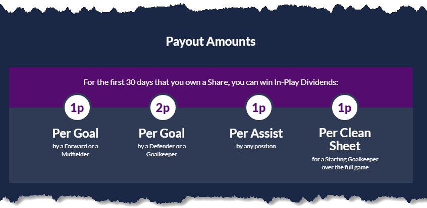 football index inplay dividends - payouts