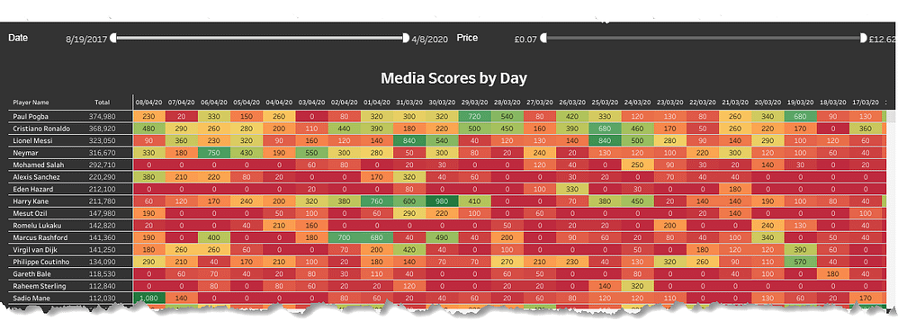 football index data - media scores analysis
