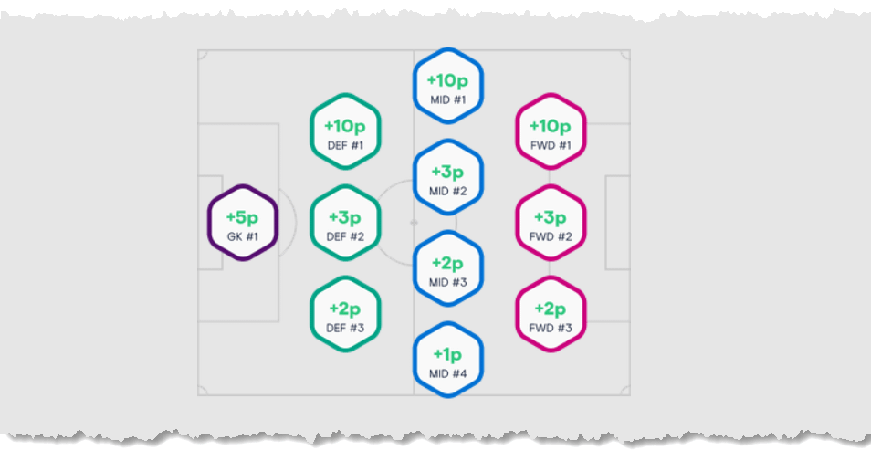 football index team of the month dividend payouts