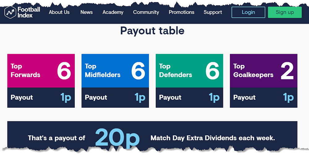 Match Day Extra Dividends - Pay Out Table