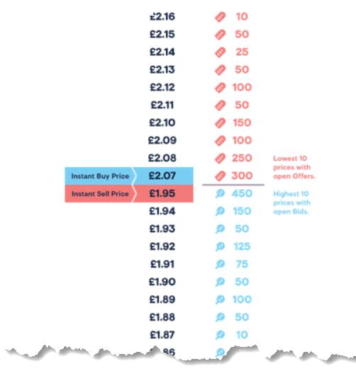football index order books - market depth